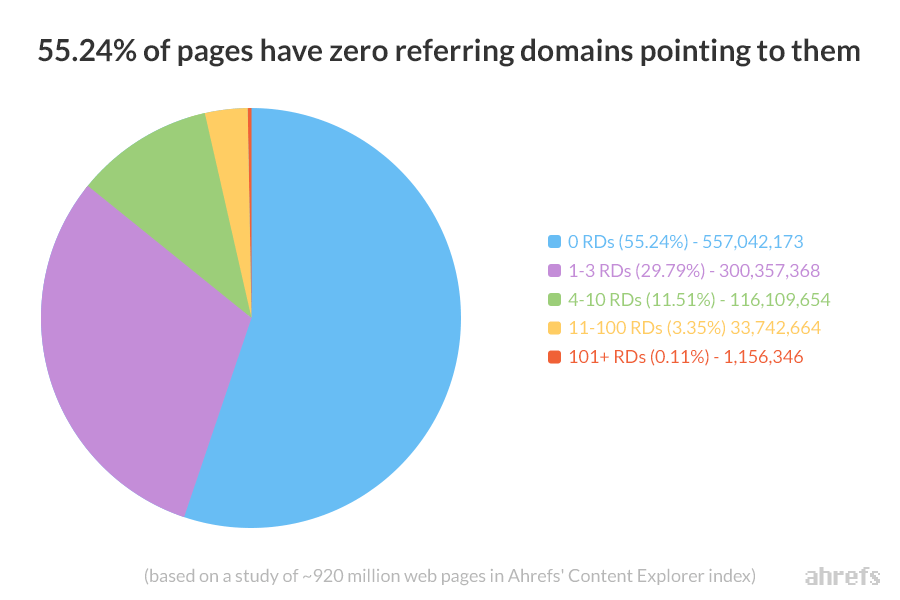 pie graph showing the percentage of pages which don't have other domains pointing back to them.
