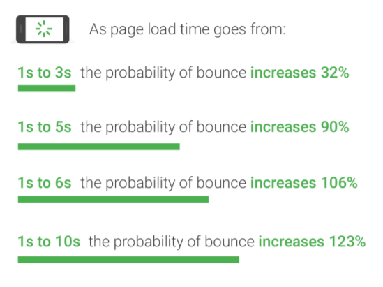 statistics showing how the bounce rate increases with loading time.