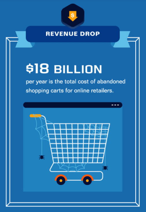 $18 billion a year is the cost of abandoned shopping carts for online retailers