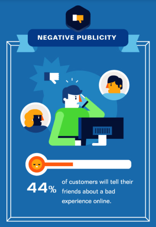 44% of customers will tell their friends about a bad experience online